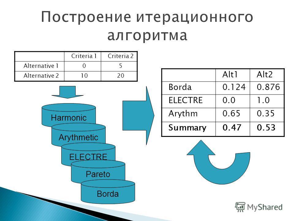 Criteria 1Criteria 2 Alternative 105 Alternative 21020 Harmonic Arythmetic ELECTRE Pareto Borda Alt1Alt2 Borda0.1240.876 ELECTRE0.01.0 Arythm0.650.35 Summary0.470.53