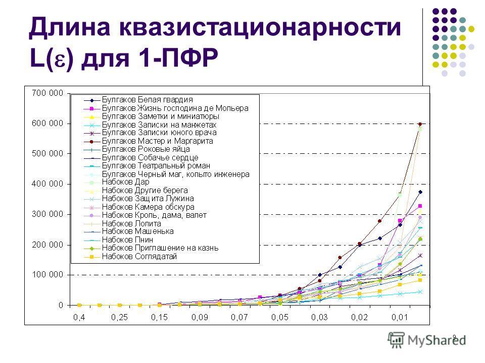 9 Длина квазистационарности L( ) для 1-ПФР