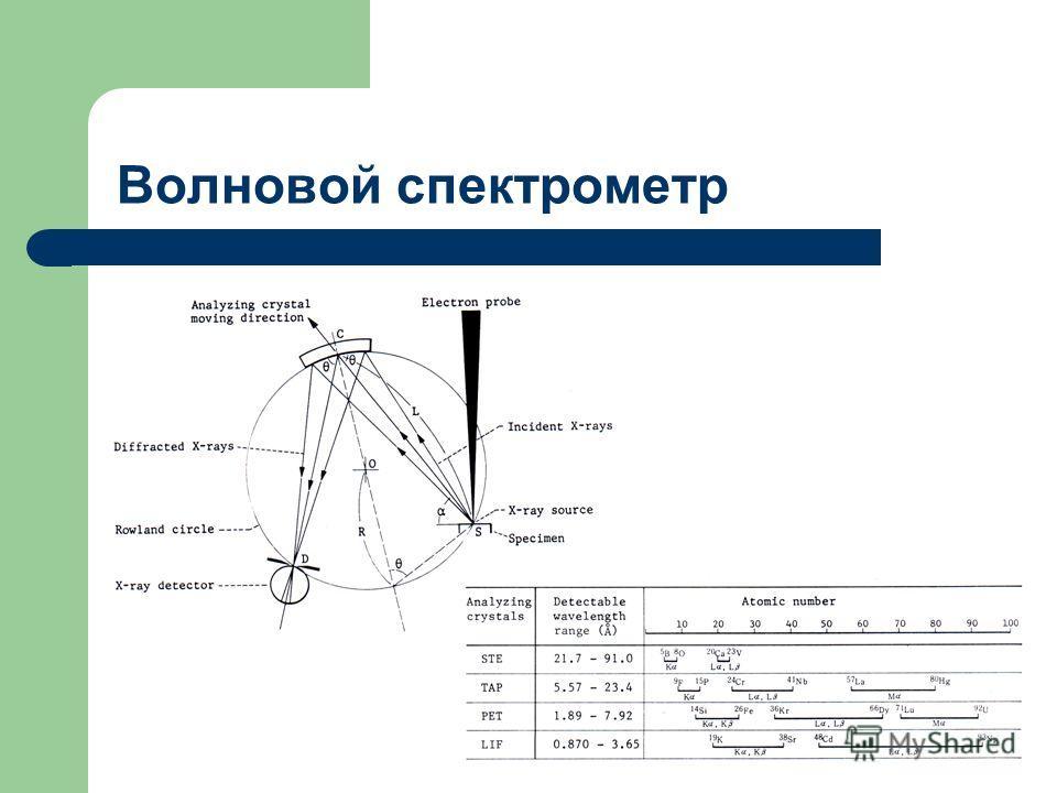 Волновой спектрометр