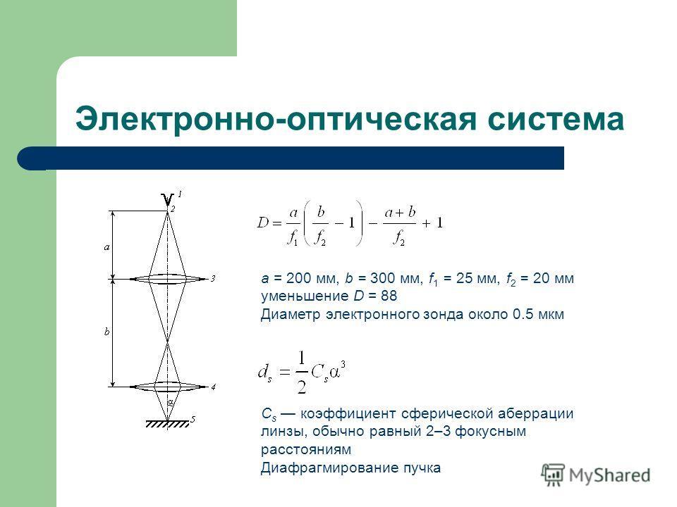 Электронно-оптическая система a = 200 мм, b = 300 мм, f 1 = 25 мм, f 2 = 20 мм уменьшение D = 88 Диаметр электронного зонда около 0.5 мкм С s коэффициент сферической аберрации линзы, обычно равный 2–3 фокусным расстояниям Диафрагмирование пучка