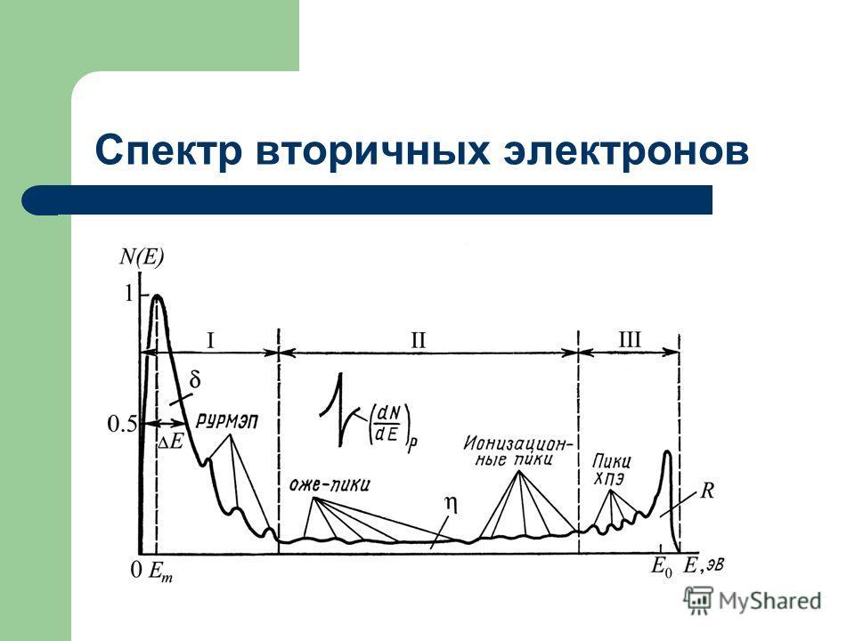 Спектр вторичных электронов