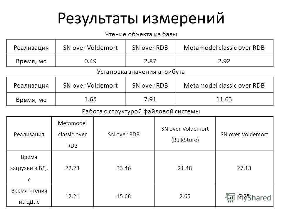 Результаты измерений РеализацияSN over VoldemortSN over RDBMetamodel classic over RDB Время, мс0.492.872.92 РеализацияSN over VoldemortSN over RDBMetamodel classic over RDB Время, мс 1.657.9111.63 Реализация Metamodel classic over RDB SN over RDB SN