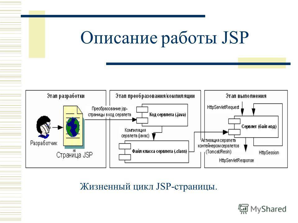Описание работы JSP Жизненный цикл JSP-страницы.