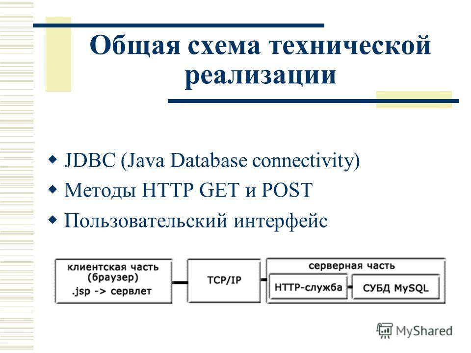 Общая схема технической реализации JDBC (Java Database connectivity) Методы HTTP GET и POST Пользовательский интерфейс