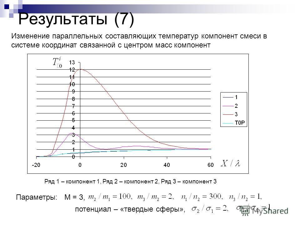 Результаты (7) Параметры: М = 3, потенциал – «твердые сферы», Ряд 1 – компонент 1, Ряд 2 – компонент 2, Ряд 3 – компонент 3 Изменение параллельных составляющих температур компонент смеси в системе координат связанной с центром масс компонент
