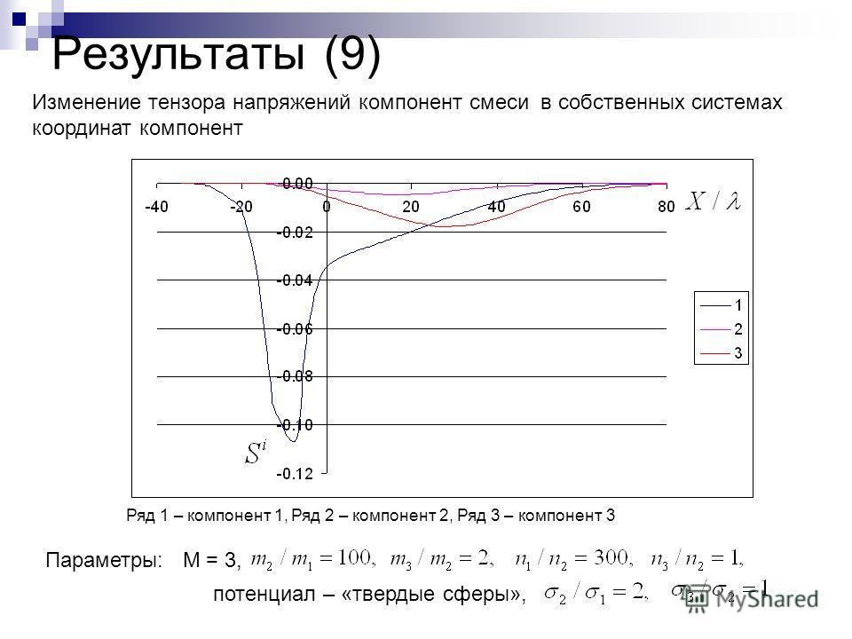 Результаты (9) Параметры: М = 3, потенциал – «твердые сферы», Ряд 1 – компонент 1, Ряд 2 – компонент 2, Ряд 3 – компонент 3 Изменение тензора напряжений компонент смеси в собственных системах координат компонент
