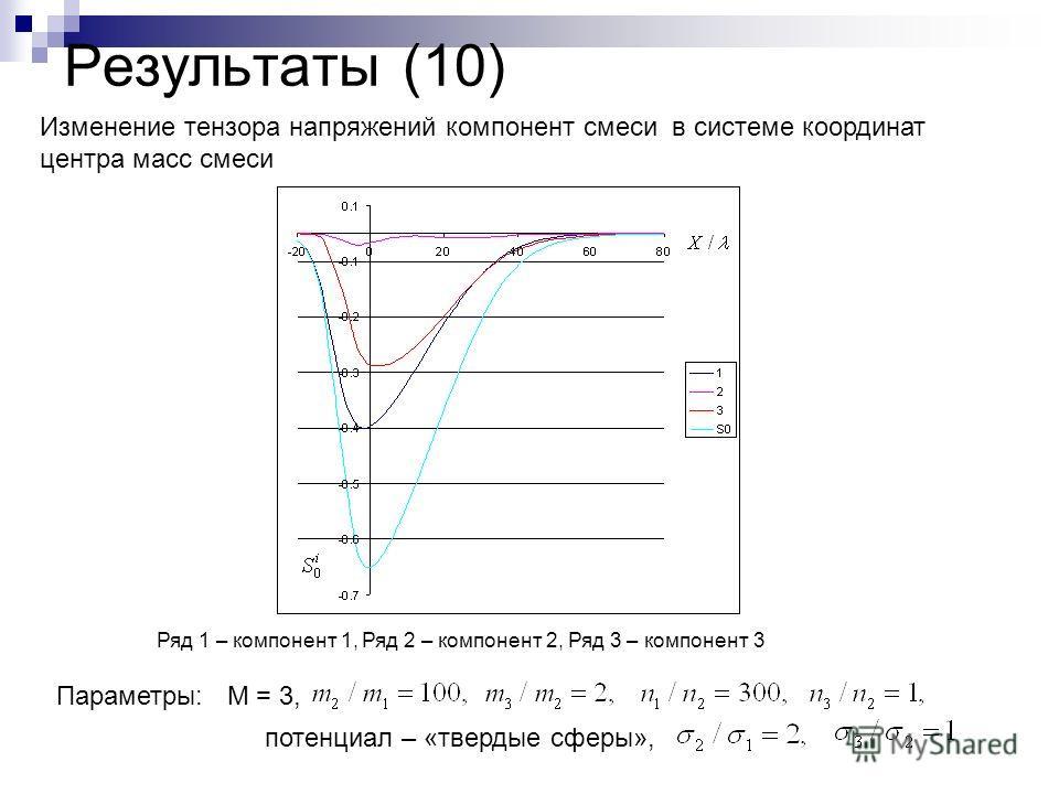 Результаты (10) Параметры: М = 3, потенциал – «твердые сферы», Ряд 1 – компонент 1, Ряд 2 – компонент 2, Ряд 3 – компонент 3 Изменение тензора напряжений компонент смеси в системе координат центра масс смеси