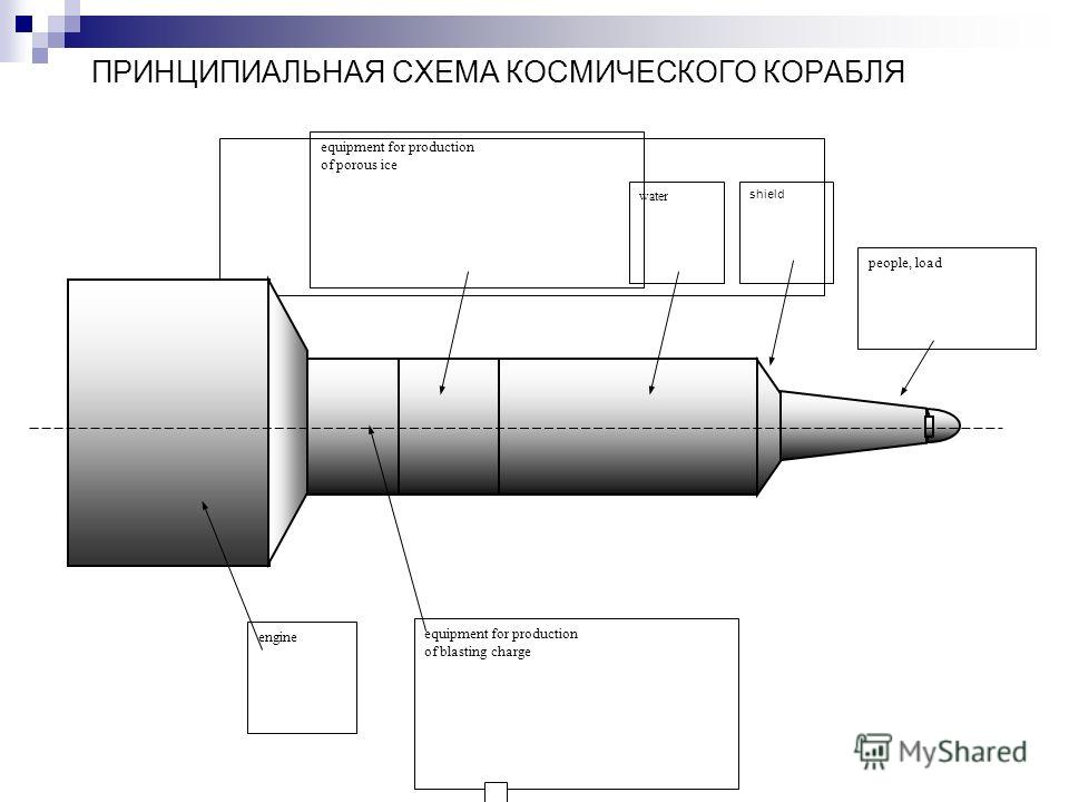 ПРИНЦИПИАЛЬНАЯ СХЕМА КОСМИЧЕСКОГО КОРАБЛЯ shield water people, load equipment for production of blasting charge engine equipment for production of porous ice