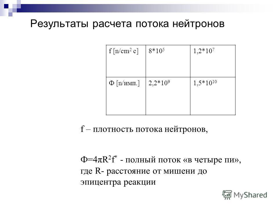 Результаты расчета потока нейтронов f [n/cm 2 c]8*10 5 1,2*10 7 Ф [n/имп.]2,2*10 9 1,5*10 10 f – плотность потока нейтронов, Ф=4πR 2 f * - полный поток «в четыре пи», где R- расстояние от мишени до эпицентра реакции