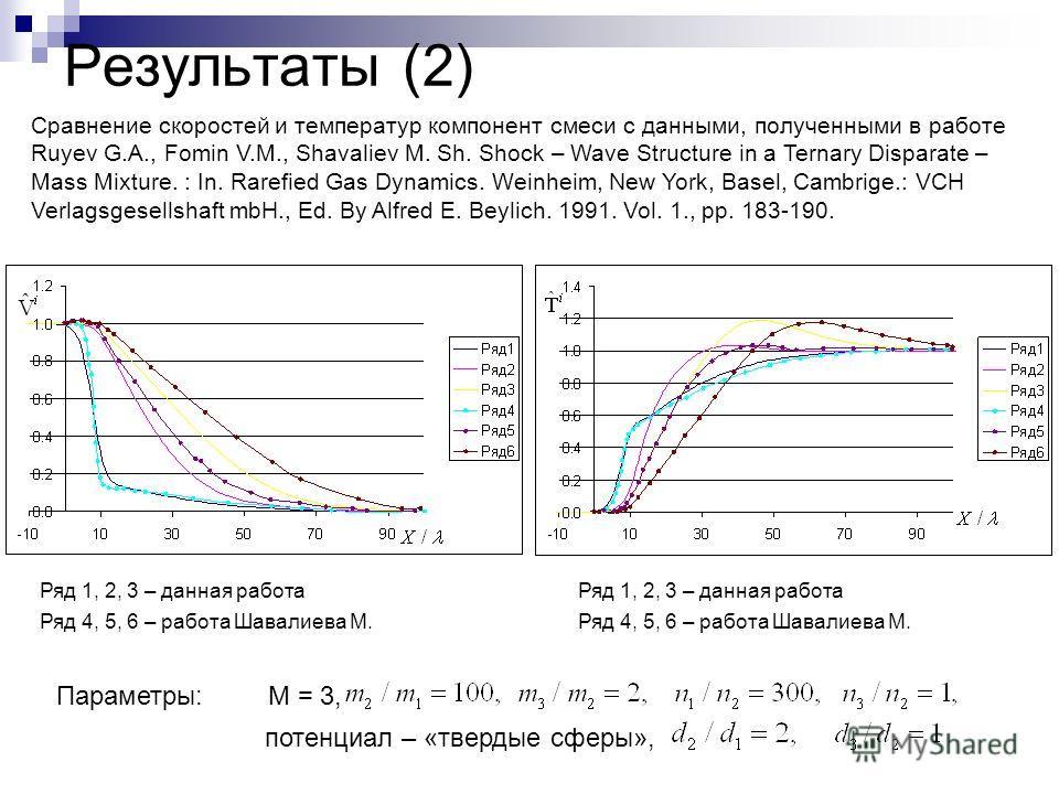 Результаты (2) Сравнение скоростей и температур компонент смеси с данными, полученными в работе Ruyev G.A., Fomin V.M., Shavaliev M. Sh. Shock – Wave Structure in a Ternary Disparate – Mass Mixture. : In. Rarefied Gas Dynamics. Weinheim, New York, Ba