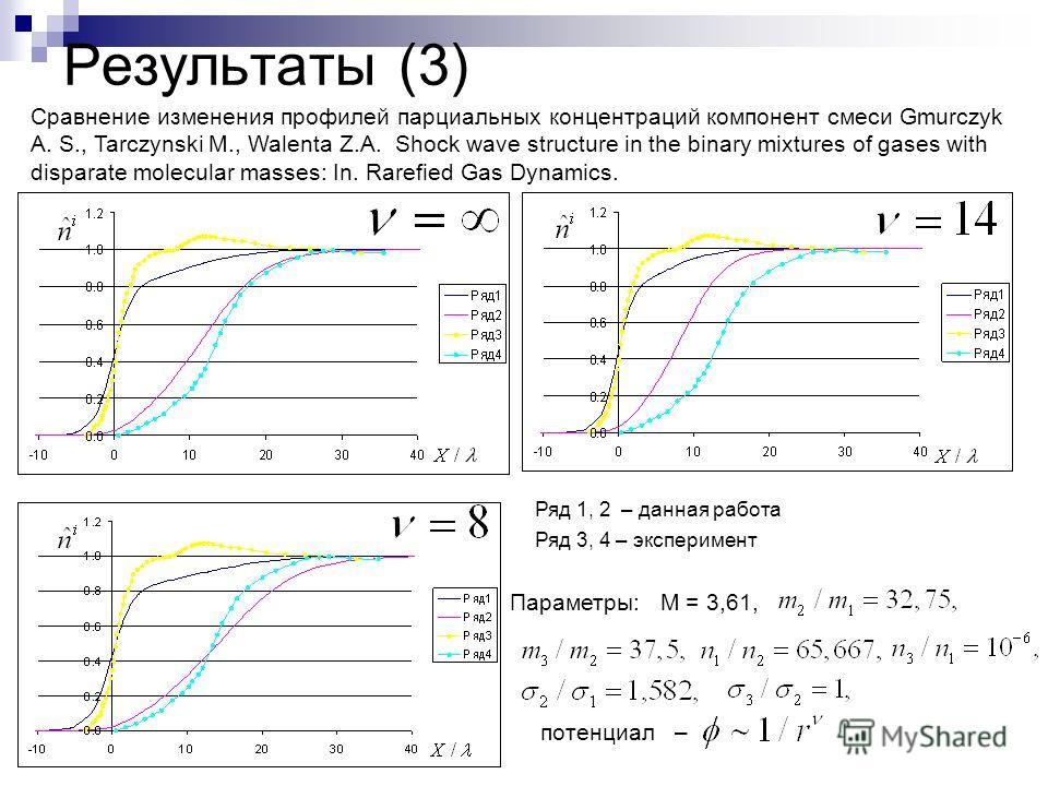 Результаты (3) Сравнение изменения профилей парциальных концентраций компонент смеси Gmurczyk A. S., Tarczynski M., Walenta Z.A. Shock wave structure in the binary mixtures of gases with disparate molecular masses: In. Rarefied Gas Dynamics. Параметр