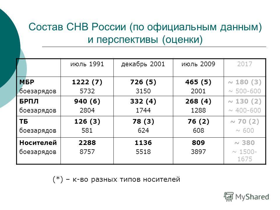 Состав СНВ России (по официальным данным) и перспективы (оценки) июль 1991декабрь 2001июль 20092017 МБР боезарядов 1222 (7) 5732 726 (5) 3150 465 (5) 2001 ~ 180 (3) ~ 500-600 БРПЛ боезарядов 940 (6) 2804 332 (4) 1744 268 (4) 1288 ~ 130 (2) ~ 400-600