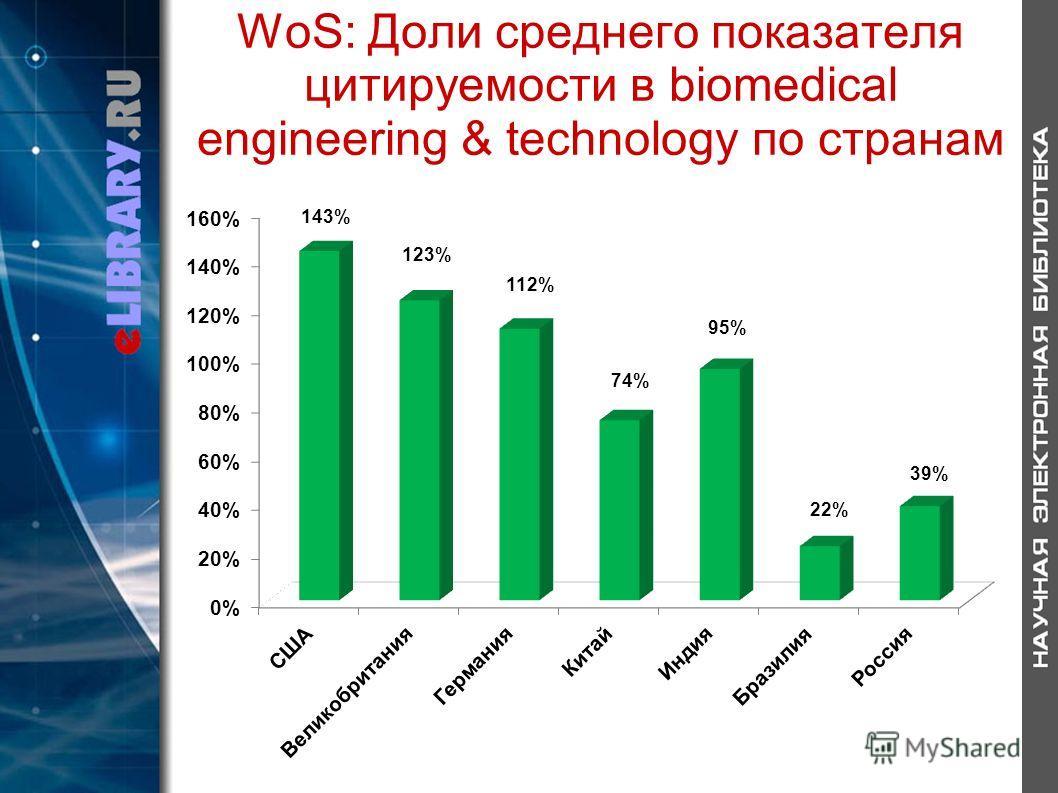 WoS: Доли среднего показателя цитируемости в biomedical engineering & technology по странам