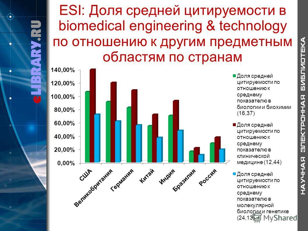 ESI: Доля средней цитируемости в biomedical engineering & technology по отношению к другим предметным областям по странам