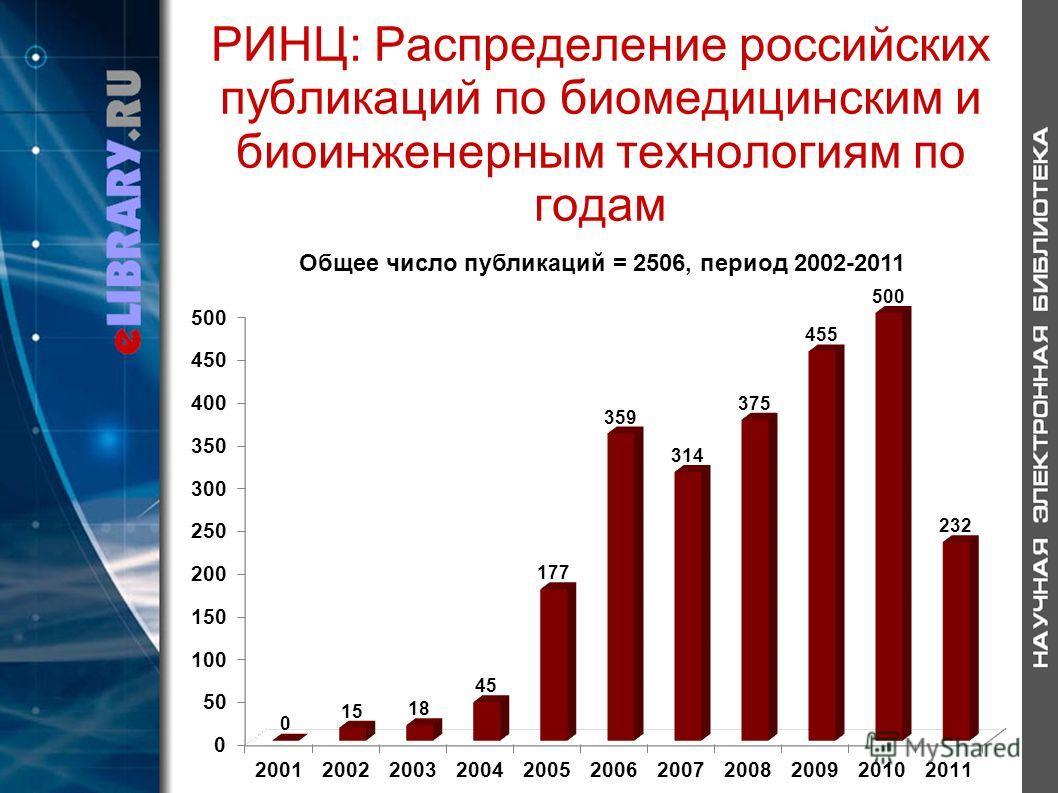 РИНЦ: Распределение российских публикаций по биомедицинским и биоинженерным технологиям по годам