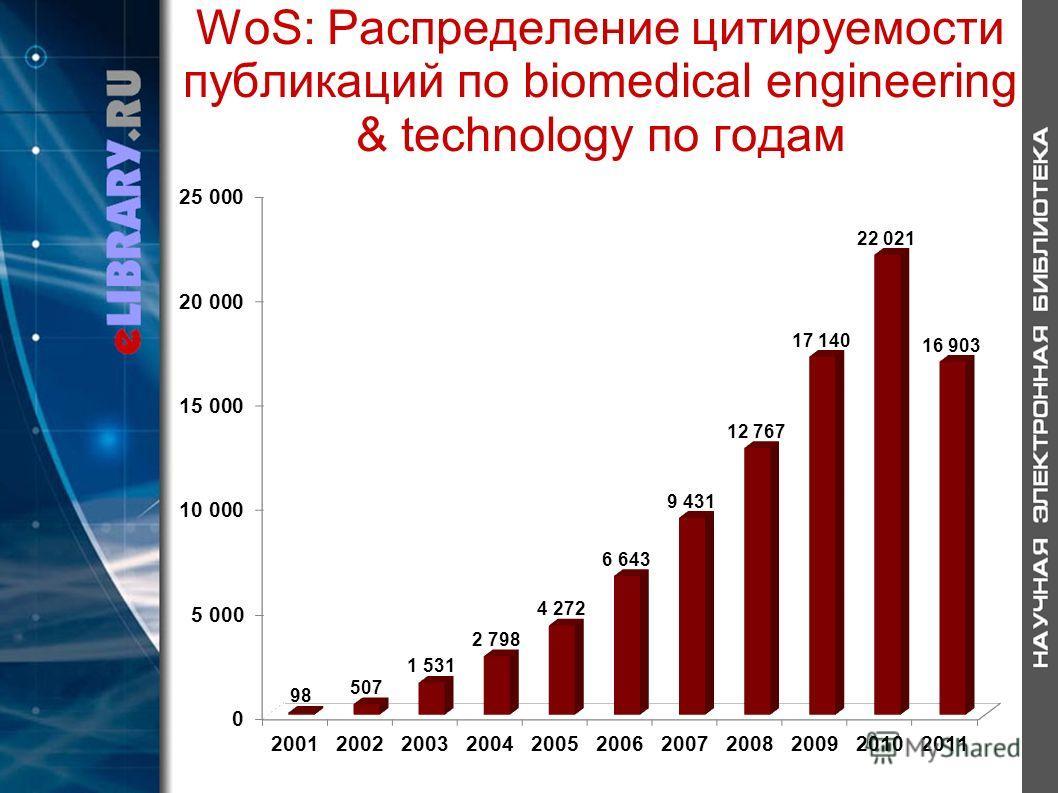 WoS: Распределение цитируемости публикаций по biomedical engineering & technology по годам
