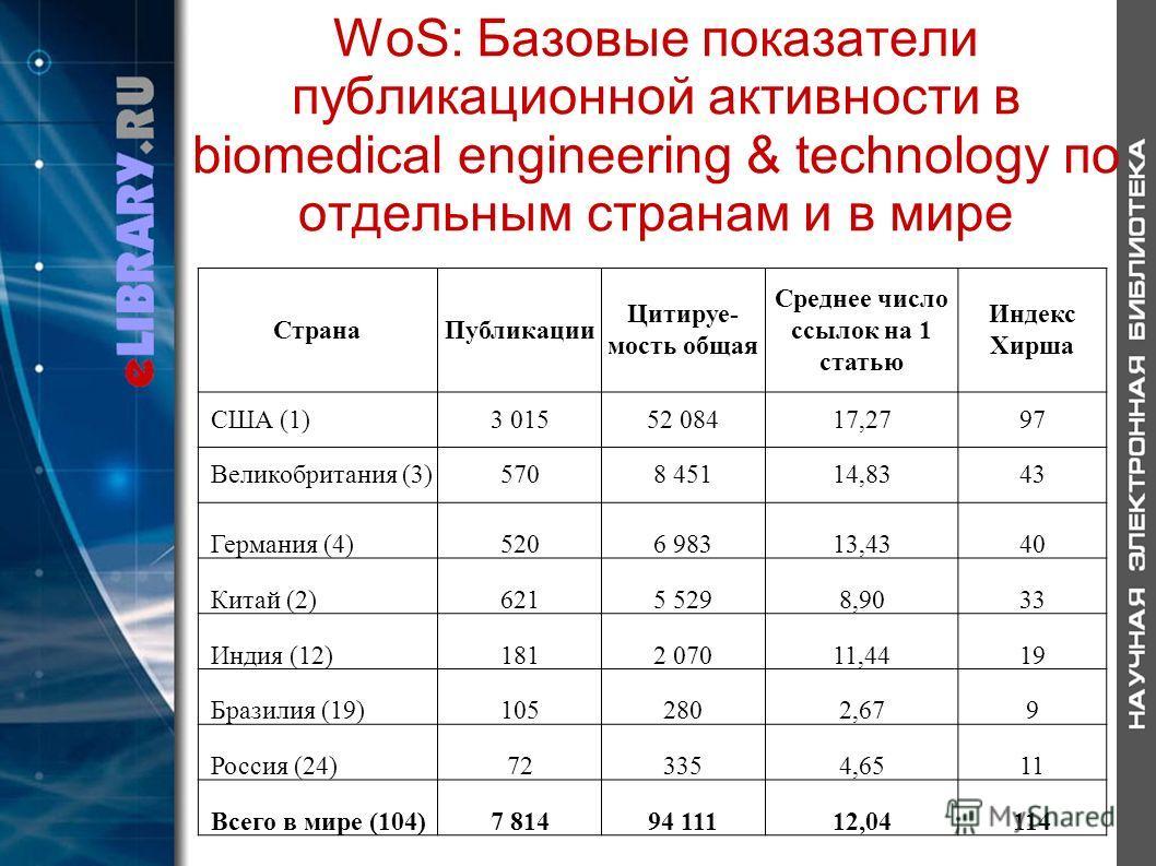 WoS: Базовые показатели публикационной активности в biomedical engineering & technology по отдельным странам и в мире СтранаПубликации Цитируе- мость общая Среднее число ссылок на 1 статью Индекс Хирша США (1)3 01552 08417,2797 Великобритания (3)5708
