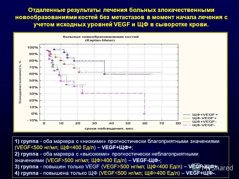 1) группа - оба маркера с «низкими» прогностически благоприятными значениями (VEGF400 Ед/л) – VEGF-ЩФ-; 3) группа - повышен только VEGF (VEGF>500 нг/мл; ЩФ