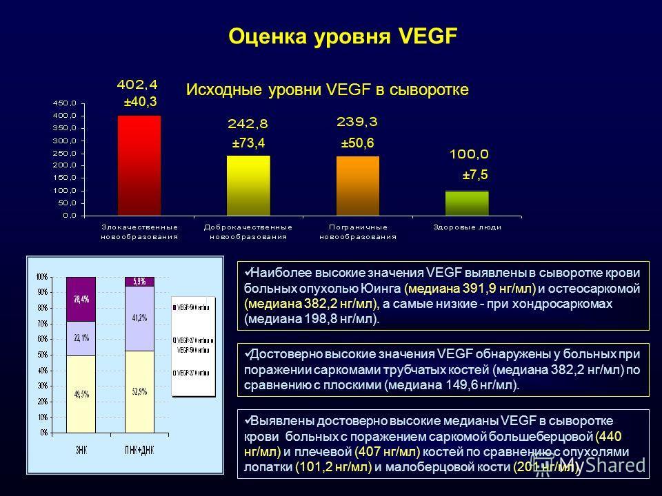 Оценка уровня VEGF ±40,3 ±73,4±50,6 ±7,5 Исходные уровни VEGF в сыворотке Наиболее высокие значения VEGF выявлены в сыворотке крови больных опухолью Юинга (медиана 391,9 нг/мл) и остеосаркомой (медиана 382,2 нг/мл), а самые низкие - при хондросаркома