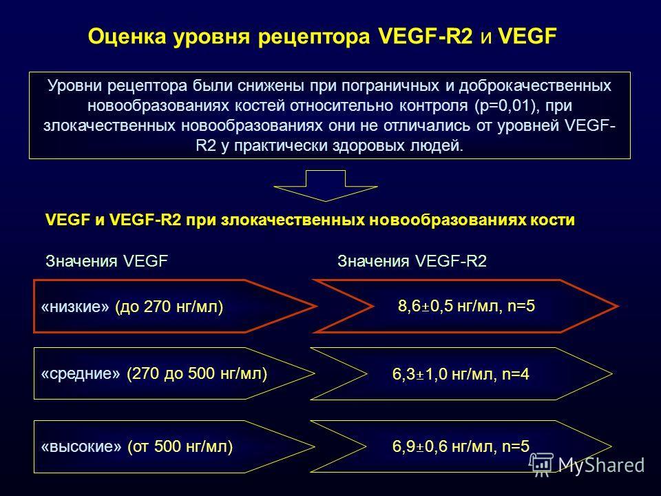 Оценка уровня рецептора VEGF-R2 и VEGF Уровни рецептора были снижены при пограничных и доброкачественных новообразованиях костей относительно контроля (р=0,01), при злокачественных новообразованиях они не отличались от уровней VEGF- R2 у практически