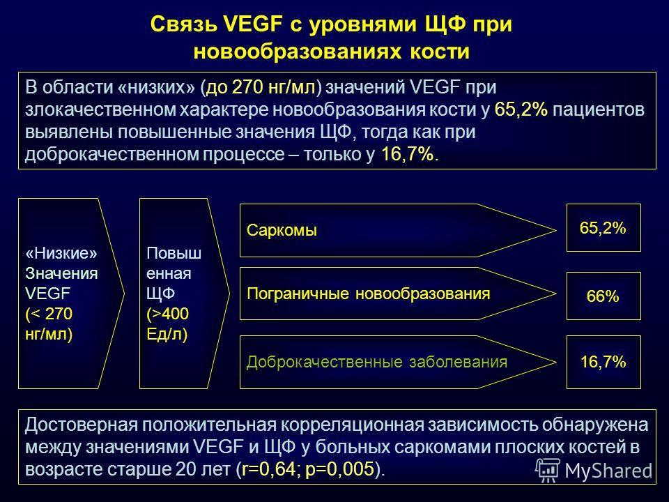 Связь VEGF с уровнями ЩФ при новообразованиях кости Достоверная положительная корреляционная зависимость обнаружена между значениями VEGF и ЩФ у больных саркомами плоских костей в возрасте старше 20 лет (r=0,64; p=0,005). В области «низких» (до 270 н