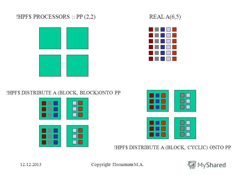 12.12.2013Copyright Посыпкин М.А. !HPF$ PROCESSORS :: PP (2,2)REAL A(6,5) !HPF$ DISTRIBUTE A (BLOCK, BLOCK)ONTO PP !HPF$ DISTRIBUTE A (BLOCK, CYCLIC) ONTO PP