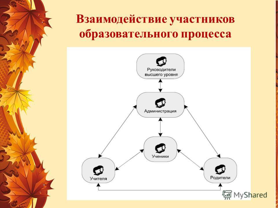 Взаимодействие участников образовательного процесса