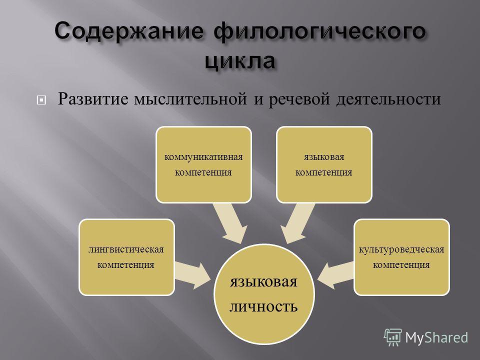 Развитие мыслительной и речевой деятельности языковая личность лингвистическая компетенция коммуникативная компетенция языковая компетенция культуроведческая компетенция