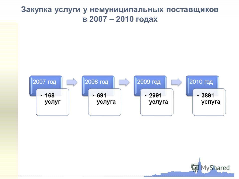 Закупка услуги у немуниципальных поставщиков в 2007 – 2010 годах 2007 год 168 услуг 2008 год 691 услуга 2009 год 2991 услуга 2010 год 3891 услуга