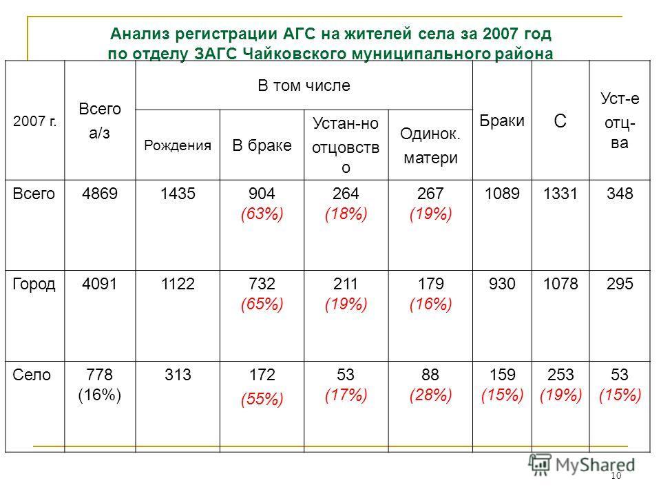 10 Анализ регистрации АГС на жителей села за 2007 год по отделу ЗАГС Чайковского муниципального района 2007 г. Всего а/з В том числе Браки С Уст-е отц- ва Рождения В браке Устан-но отцовств о Одинок. матери Всего48691435904 (63%) 264 (18%) 267 (19%)