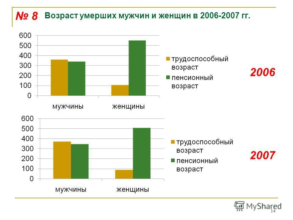 Возраст умерших мужчин и женщин в 2006-2007 гг. 14 8 2006 2007
