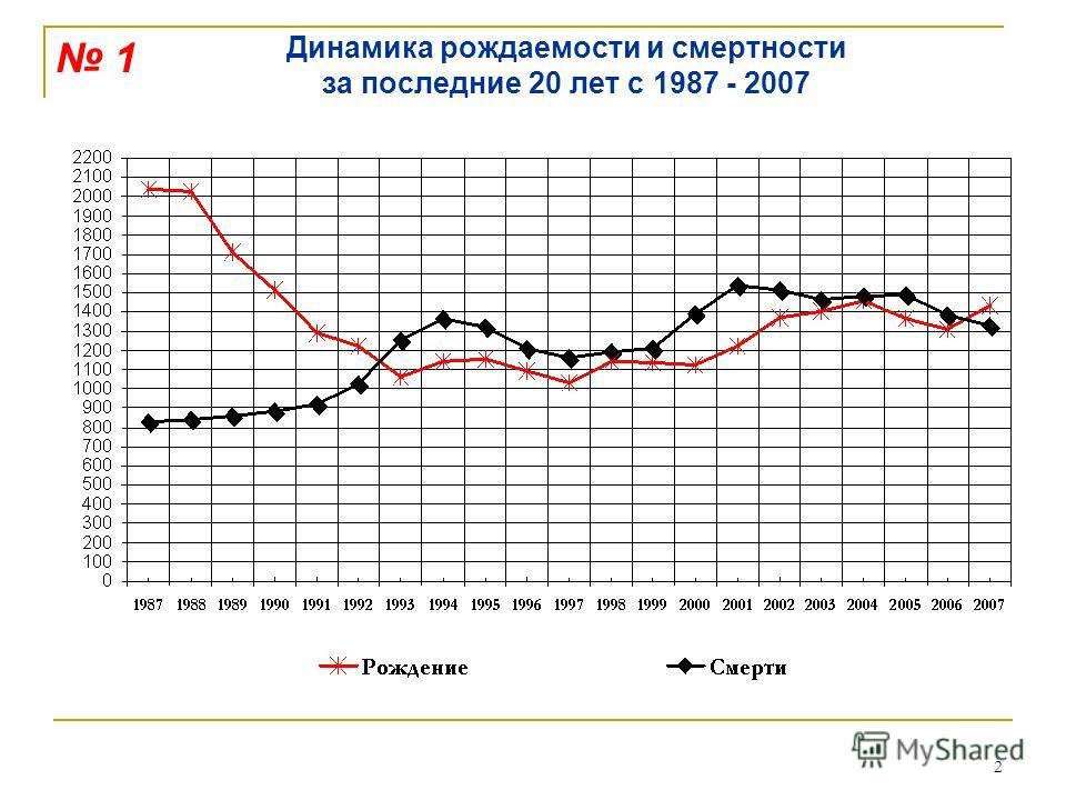 2 Динамика рождаемости и смертности за последние 20 лет с 1987 - 2007 1