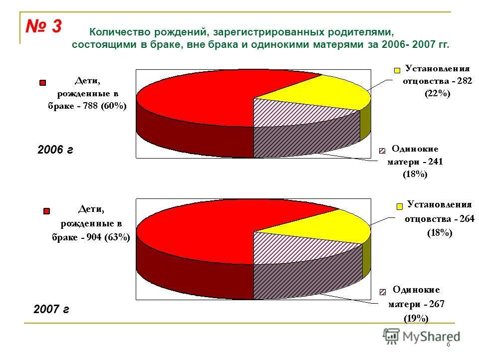 6 Количество рождений, зарегистрированных родителями, состоящими в браке, вне брака и одинокими матерями за 2006- 2007 гг. 2006 г 2007 г 3