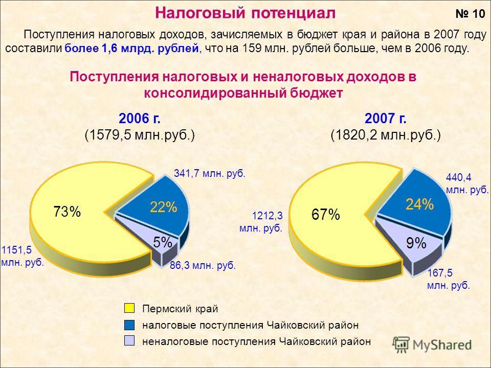 Поступления налоговых и неналоговых доходов в консолидированный бюджет Поступления налоговых доходов, зачисляемых в бюджет края и района в 2007 году составили более 1,6 млрд. рублей, что на 159 млн. рублей больше, чем в 2006 году. 2007 г. (1820,2 млн