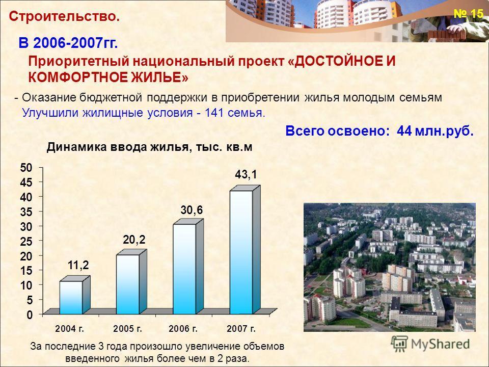 - Оказание бюджетной поддержки в приобретении жилья молодым семьям Улучшили жилищные условия - 141 семья. Всего освоено: 44 млн.руб. За последние 3 года произошло увеличение объемов введенного жилья более чем в 2 раза. Динамика ввода жилья, тыс. кв.м