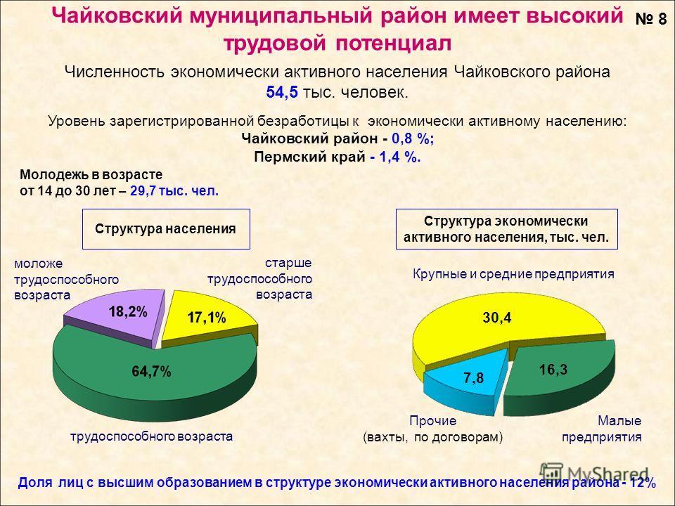 Чайковский муниципальный район имеет высокий трудовой потенциал Молодежь в возрасте от 14 до 30 лет – 29,7 тыс. чел. трудоспособного возраста старше трудоспособного возраста моложе трудоспособного возраста Численность экономически активного населения