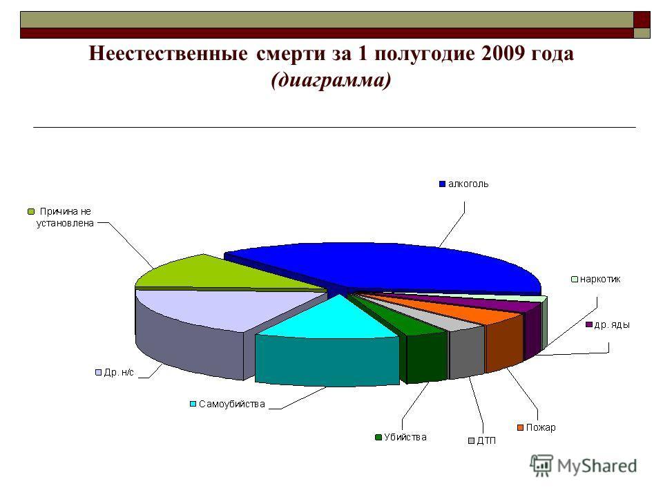 Неестественные смерти за 1 полугодие 2009 года (диаграмма)