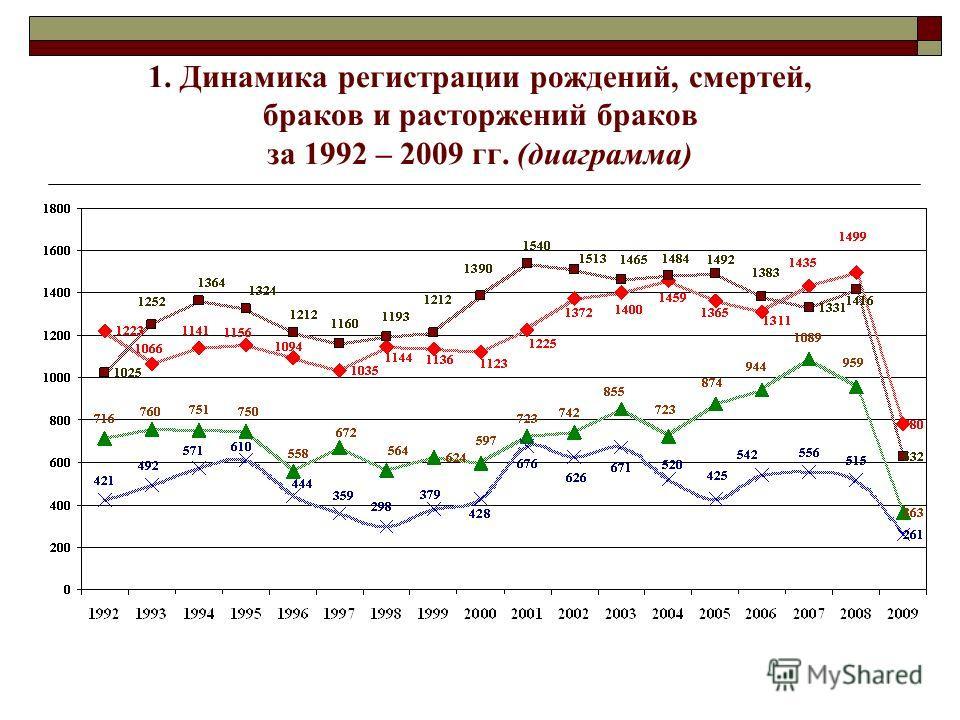 1. Динамика регистрации рождений, смертей, браков и расторжений браков за 1992 – 2009 гг. (диаграмма)