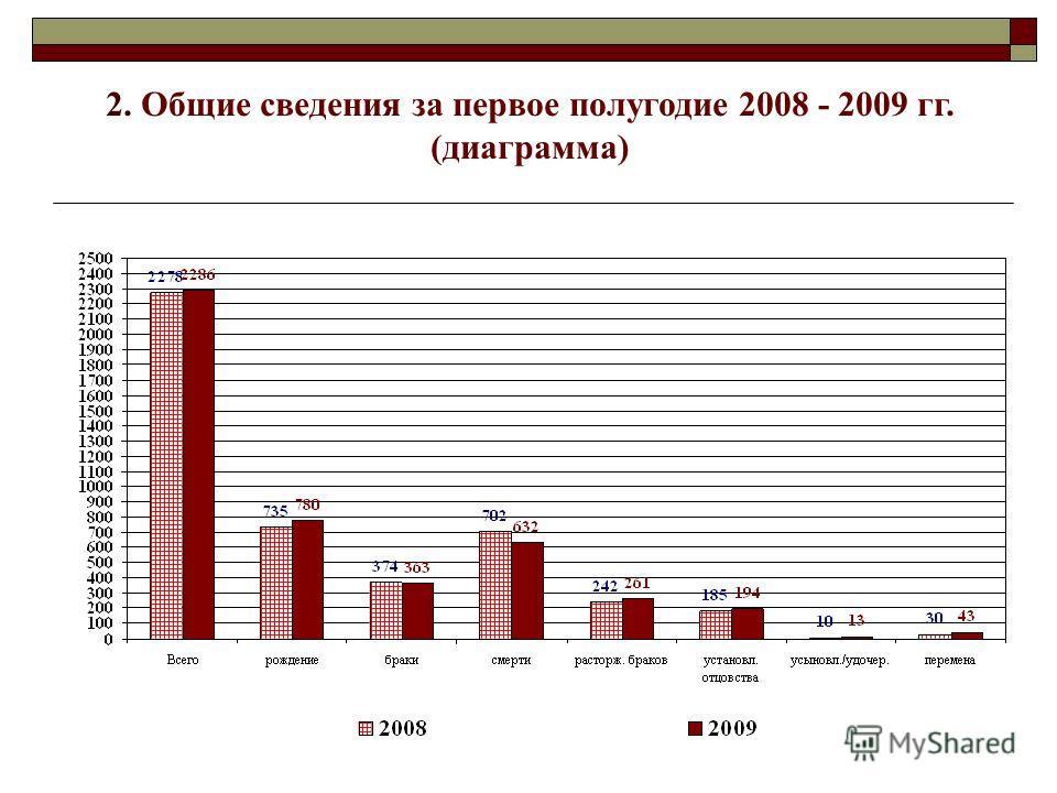 2. Общие сведения за первое полугодие 2008 - 2009 гг. (диаграмма)