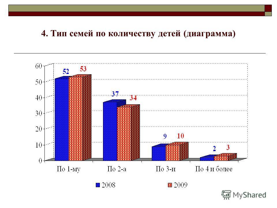 4. Тип семей по количеству детей (диаграмма)