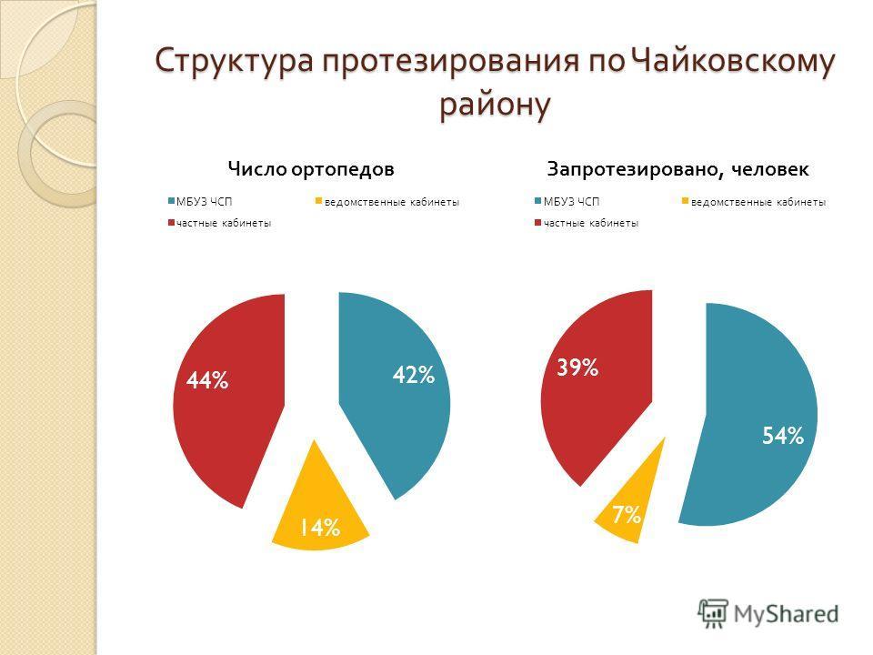 Структура протезирования по Чайковскому району