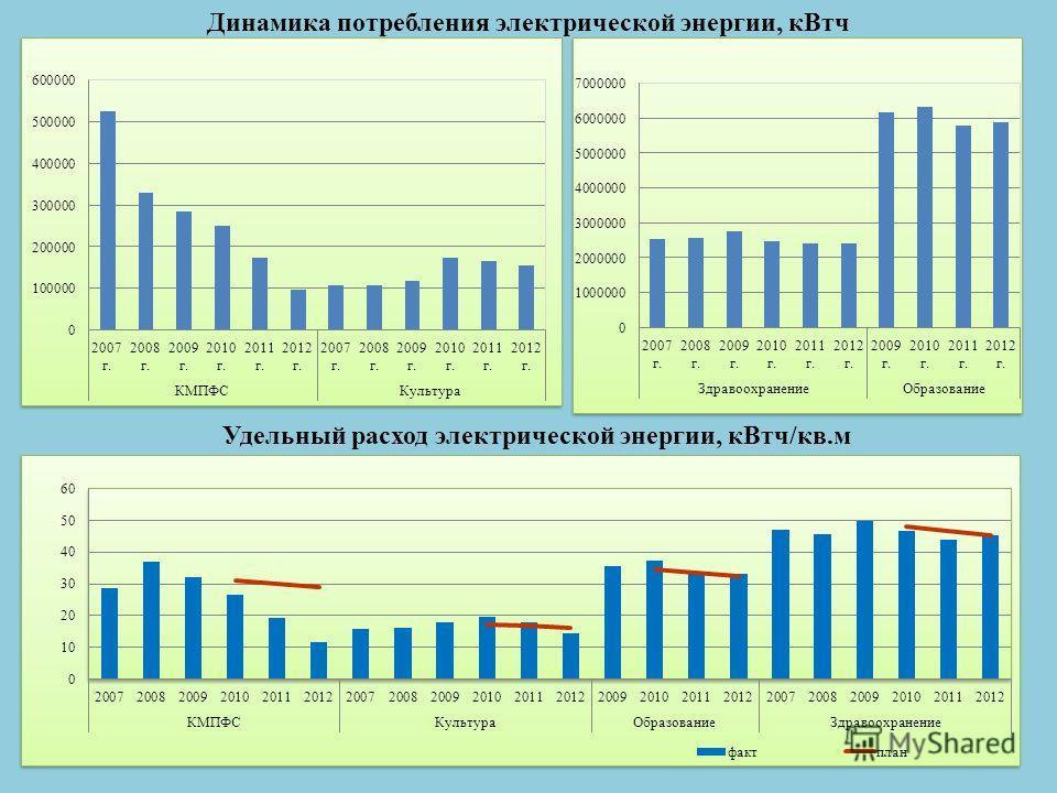 Динамика потребления электрической энергии, кВтч Удельный расход электрической энергии, кВтч/кв.м