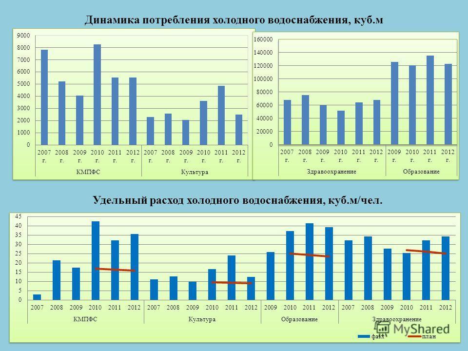 Динамика потребления холодного водоснабжения, куб.м Удельный расход холодного водоснабжения, куб.м/чел.