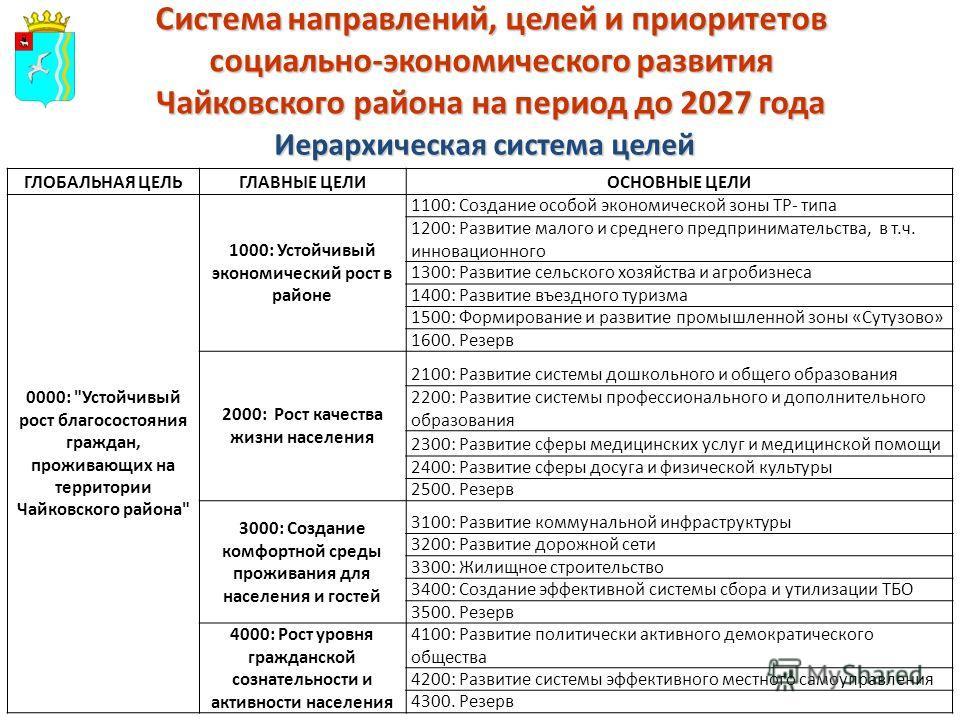 Система направлений, целей и приоритетов социально-экономического развития Чайковского района на период до 2027 года ГЛОБАЛЬНАЯ ЦЕЛЬГЛАВНЫЕ ЦЕЛИОСНОВНЫЕ ЦЕЛИ 0000: