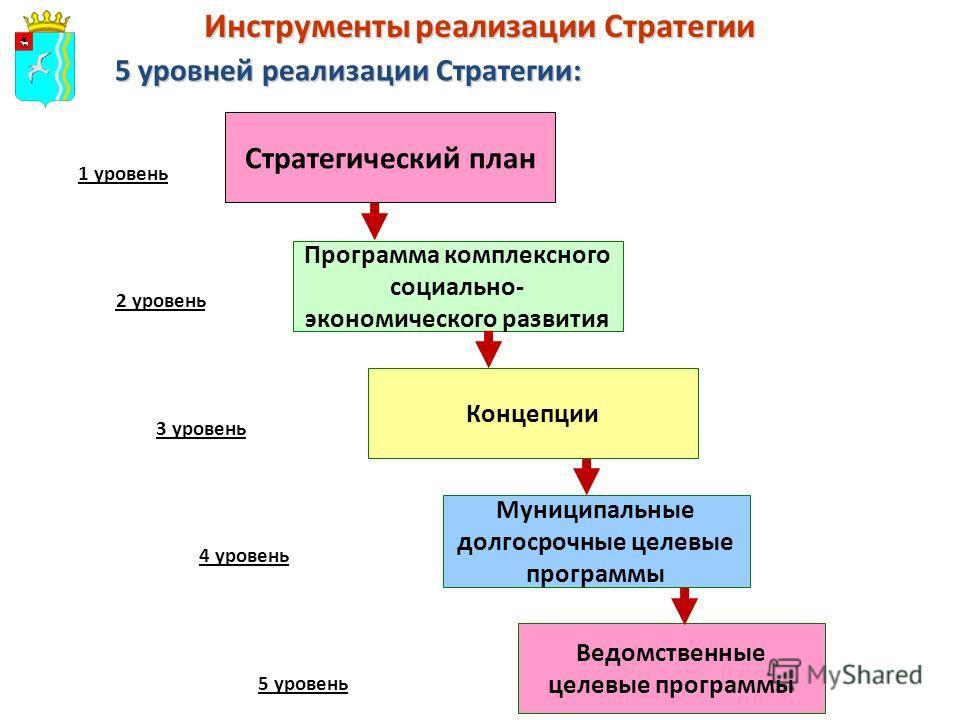 Инструменты реализации Стратегии Программа комплексного социально- экономического развития 5 уровней реализации Стратегии: Стратегический план Концепции Муниципальные долгосрочные целевые программы Ведомственные целевые программы 1 уровень 2 уровень