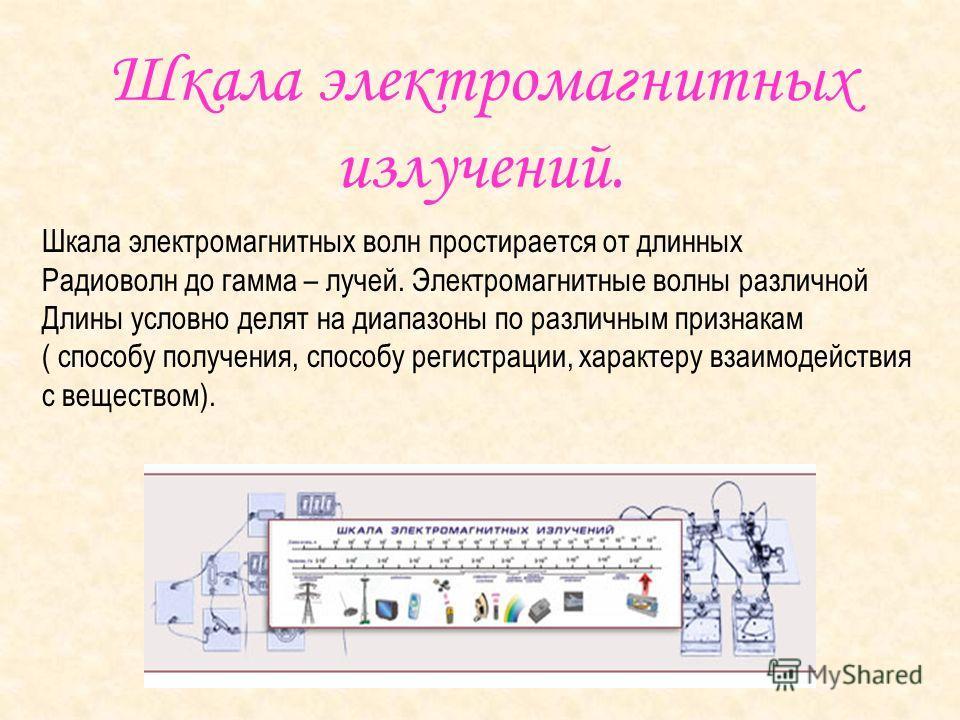 Электромагнитные излучения радиоволны Инфракрасное излучение Видимый свет Ультрафиолетовое излучение Рентгеновское излучение Гамма - излучение
