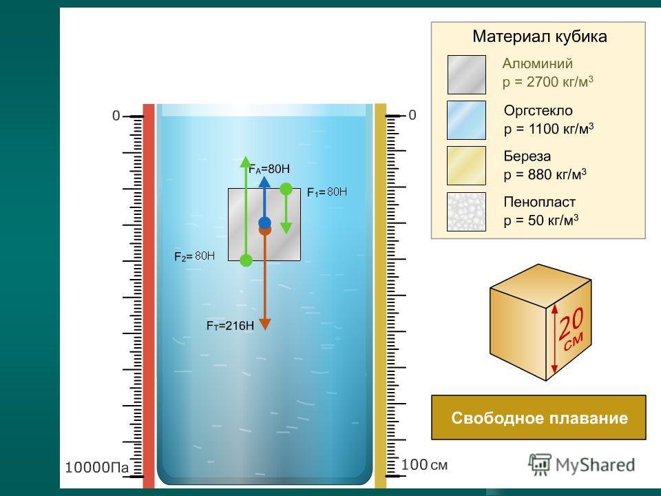 Архидед открыл три условия, которые стали основой науки о плавании 1.Если F АРХ.>mg - тело всплывает, до тех пор, пока силы не уравновесятся. 2. 2.F АРХ.