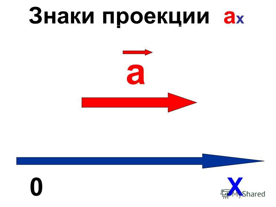 Знаки проекции а х 0 Х а