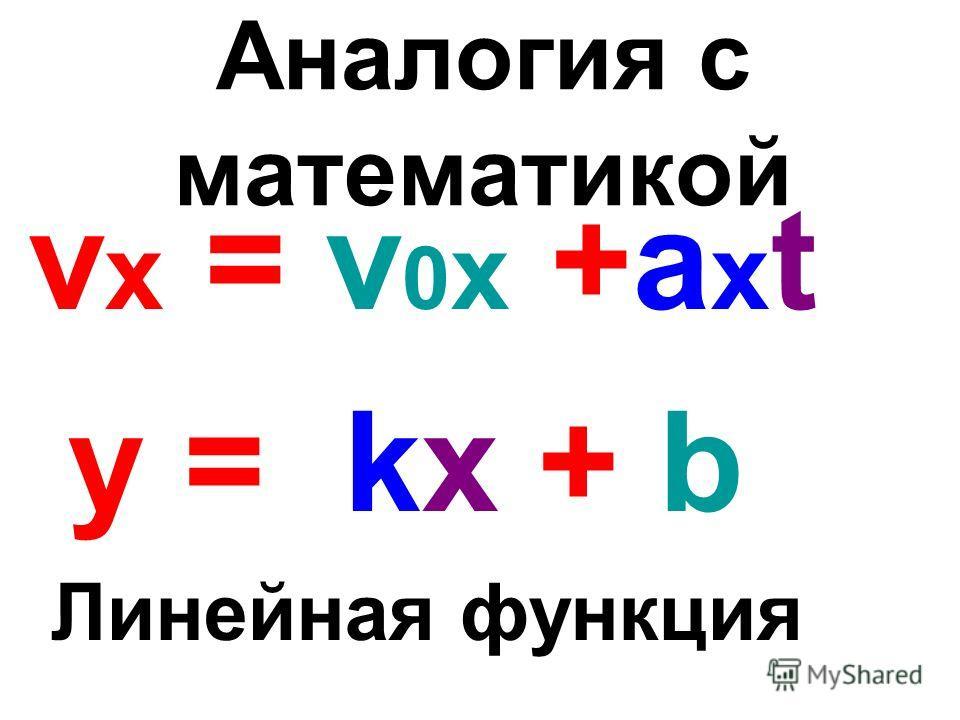 Аналогия с математикой v x = v 0 x +a x t у = kx + b Линейная функция