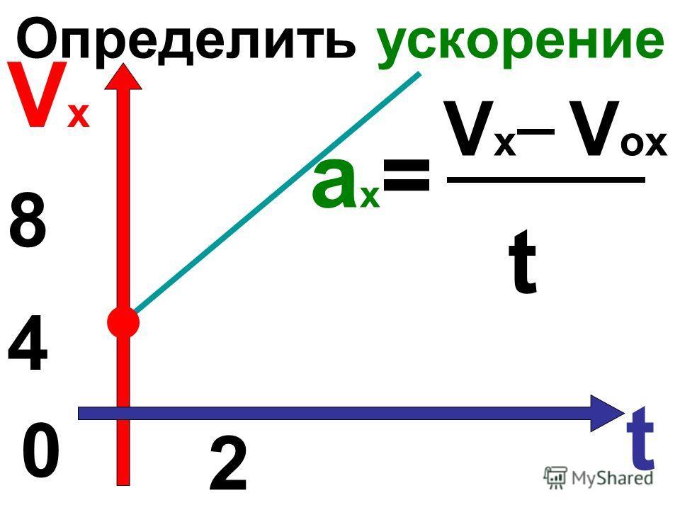 Определить ускорение VxVx t 0 ах=ах= VxVx V ox 4 t 8 2 4 2 8